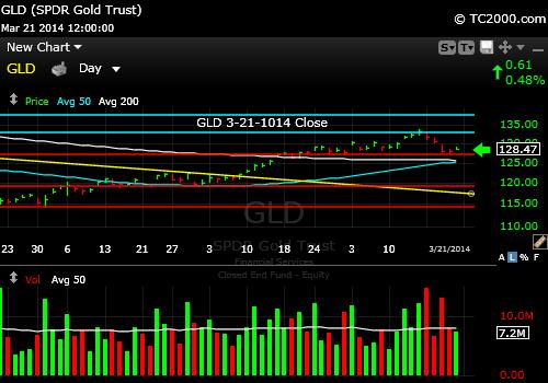 gld-gold-etf-market-timing-chart-2014-03-21-close