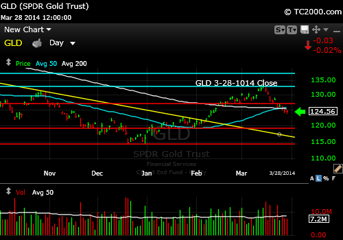 gld-gold-etf-market-timing-chart-2014-03-28-close