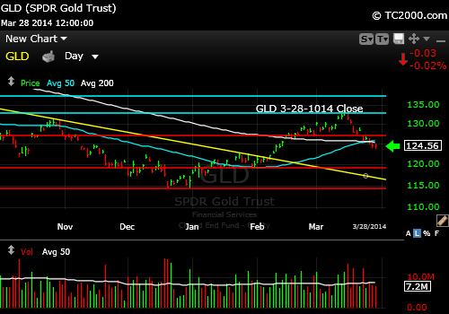 gld-gold-etf-market-timing-chart-2014-03-28-close