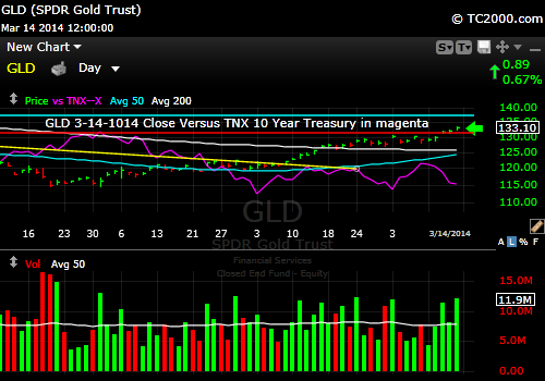 gld-gold-etf-market-timing-chart-vs-10-year-treasury-tnx-2014-03-14-close