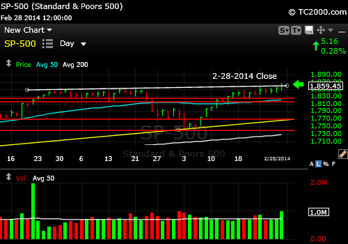 sp500-index-market-timing-chart-2014-02-28-close