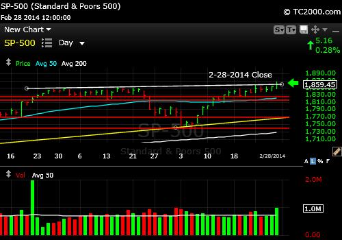 sp500-index-market-timing-chart-2014-02-28-close