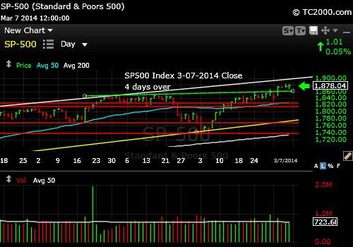 sp500-index-market-timing-chart-2014-03-07-close