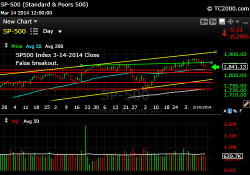 sp500-index-market-timing-chart-2014-03-14-close