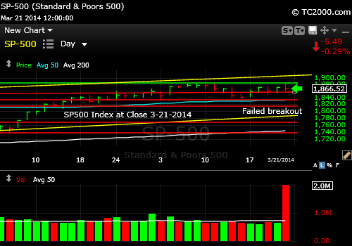 sp500-index-market-timing-chart-2014-03-21-close