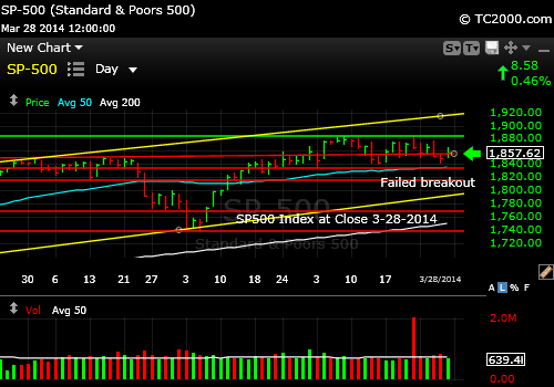 sp500-index-market-timing-chart-2014-03-28-close