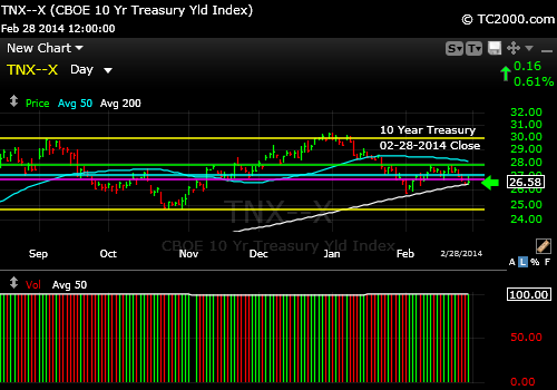 tnx-10-year-treasury-note--market-timing-chart-2014-02-28-close