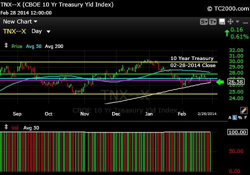 tnx-10-year-treasury-note--market-timing-chart-2014-02-28-close