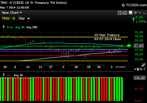 tnx-10-year-treasury-note--market-timing-chart-2014-03-07-close