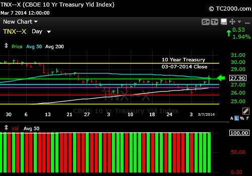 tnx-10-year-treasury-note--market-timing-chart-2014-03-07-close