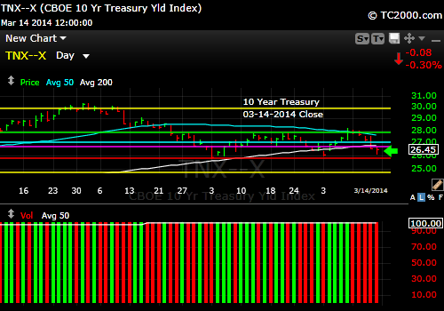 tnx-10-year-treasury-note-market-timing-chart-2014-03-14-close