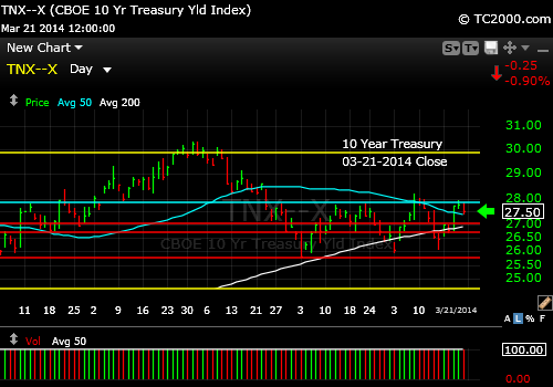 tnx-10-year-treasury-note-market-timing-chart-2014-03-21-close