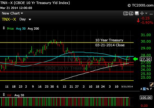 tnx-10-year-treasury-note-market-timing-chart-2014-03-21-close