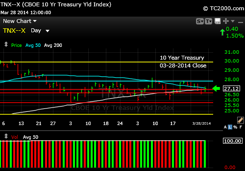 tnx-10-year-treasury-note-market-timing-chart-2014-03-28-close