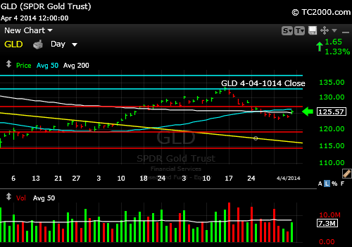 gld-gold-etf-market-timing-chart-2014-04-04-close