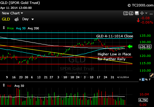 gld-gold-etf-market-timing-chart-2014-04-11-close