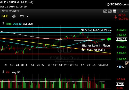 gld-gold-etf-market-timing-chart-2014-04-11-close