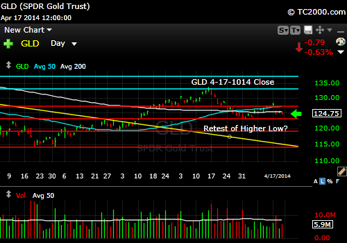 gld-gold-etf-market-timing-chart-2014-04-17-close
