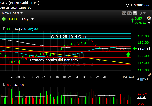 gld-gold-etf-market-timing-chart-2014-04-25-close