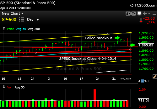 SP500 Index having a hard time making and holding a new high.  This is a failed breakout.