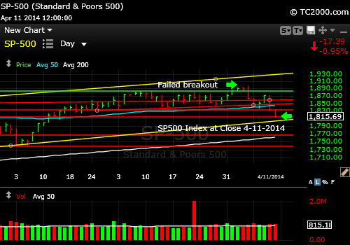 sp500-index-market-timing-chart-2014-04-11-close