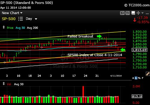 sp500-index-market-timing-chart-2014-04-11-close