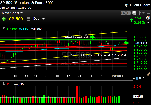 sp500-index-market-timing-chart-2014-04-17-close