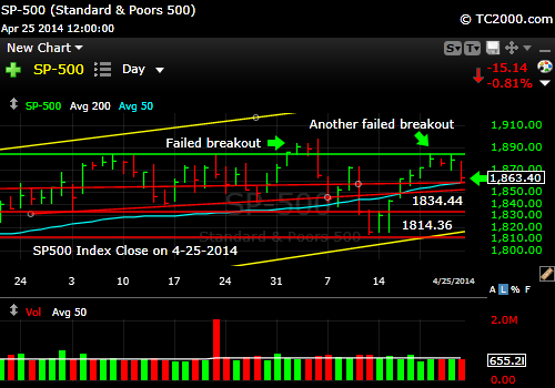 sp500-index-market-timing-chart-2014-04-25-close