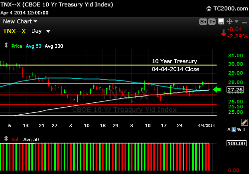 tnx-10-year-treasury-note-market-timing-chart-2014-04-04-close