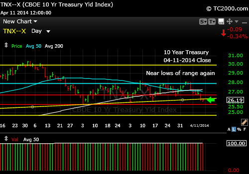 tnx-10-year-treasury-note-market-timing-chart-2014-04-11-close