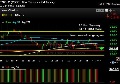 tnx-10-year-treasury-note-market-timing-chart-2014-04-11-close