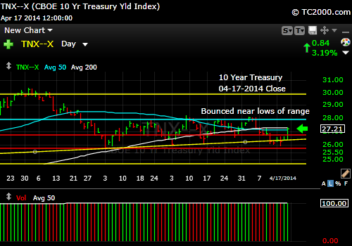 tnx-10-year-treasury-note-market-timing-chart-2014-04-17-close