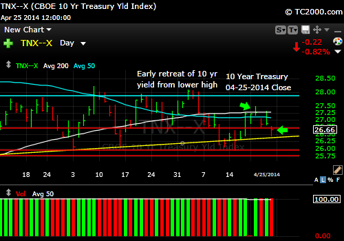 tnx-10-year-treasury-note-market-timing-chart-2014-04-25-close