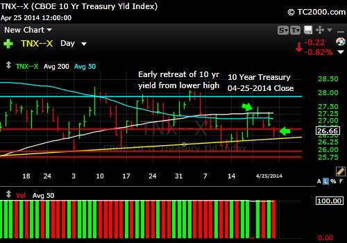 tnx-10-year-treasury-note-market-timing-chart-2014-04-25-close