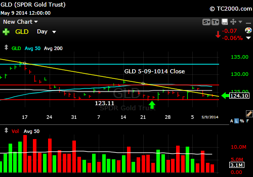 gld-gold-etf-market-timing-chart-2014-05-09-close
