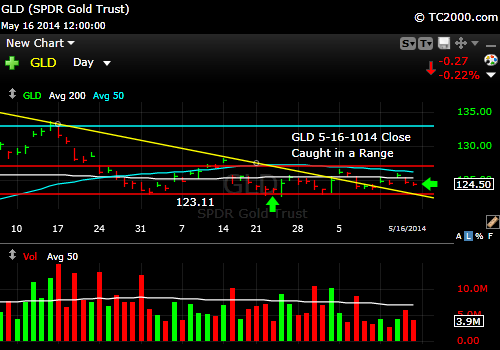 gld-gold-etf-market-timing-chart-2014-05-16-close
