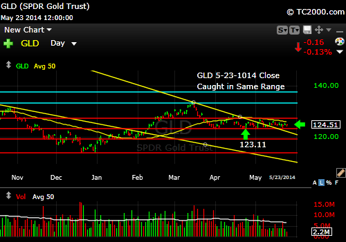 gld-gold-etf-market-timing-chart-2014-05-23-close