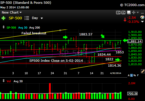 sp500-index-market-timing-chart-2014-05-02-close