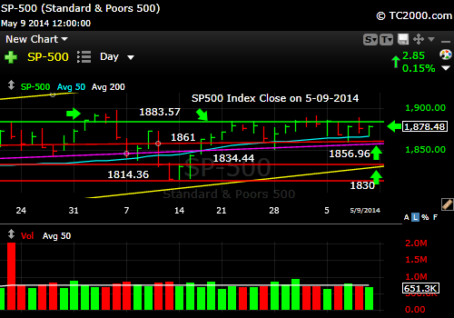sp500-index-market-timing-chart-2014-05-09-close