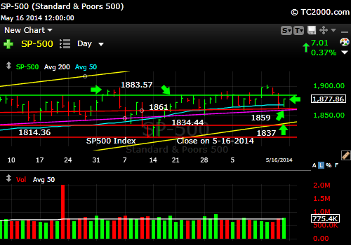 sp500-index-market-timing-chart-2014-05-16-close