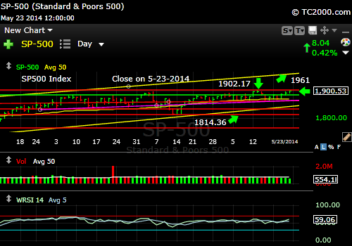 sp500-index-market-timing-chart-2014-05-23-close