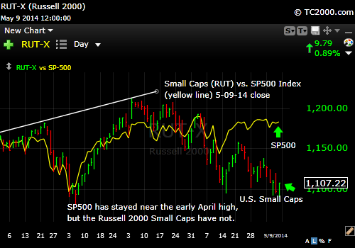 sp500-index-vs-rut-russell-2000-small-caps-market-timing-chart-2014-05-09-close
