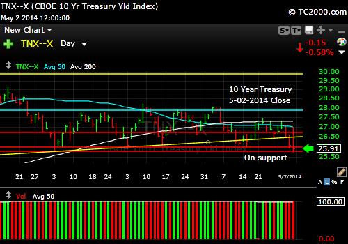 tnx-10-year-treasury-note-market-timing-chart-2014-05-02-close