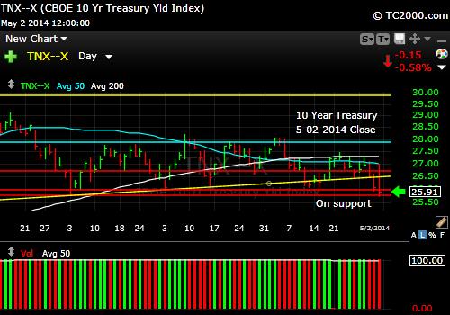 tnx-10-year-treasury-note-market-timing-chart-2014-05-02-close