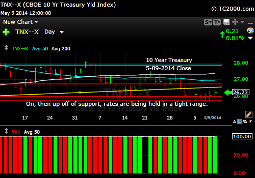 tnx-10-year-treasury-note-market-timing-chart-2014-05-09-close
