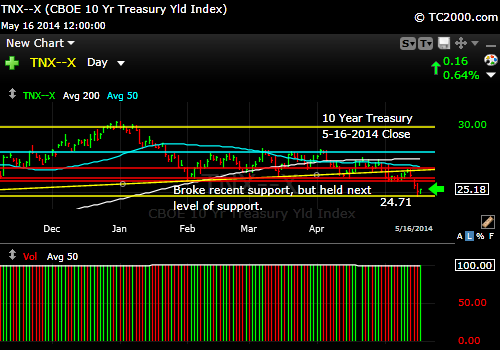 tnx-10-year-treasury-note-market-timing-chart-2014-05-16-close