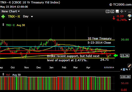 tnx-10-year-treasury-note-market-timing-chart-2014-05-23-close