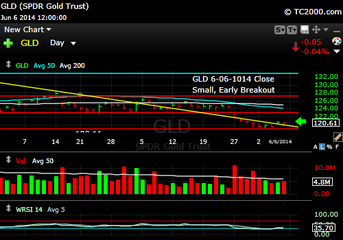 gld-gold-etf-market-timing-chart-2014-06-06-close