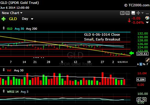 gld-gold-etf-market-timing-chart-2014-06-06-close