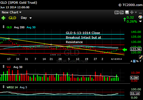 gld-gold-etf-market-timing-chart-2014-06-13-close